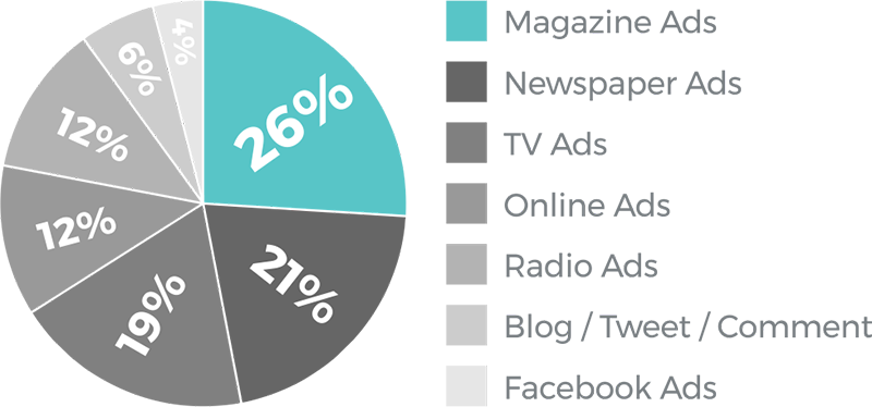 Advertisers receive the additional benefit of cross-media support on other IN Noosa platforms and channels including social media (Instagram, facebook and twitter with additional dedicated food and fashion Instagram and facebook accounts); our EDM database of INterested people; website; and we can even arrange radio advertising or partner with you on a bespoke event.